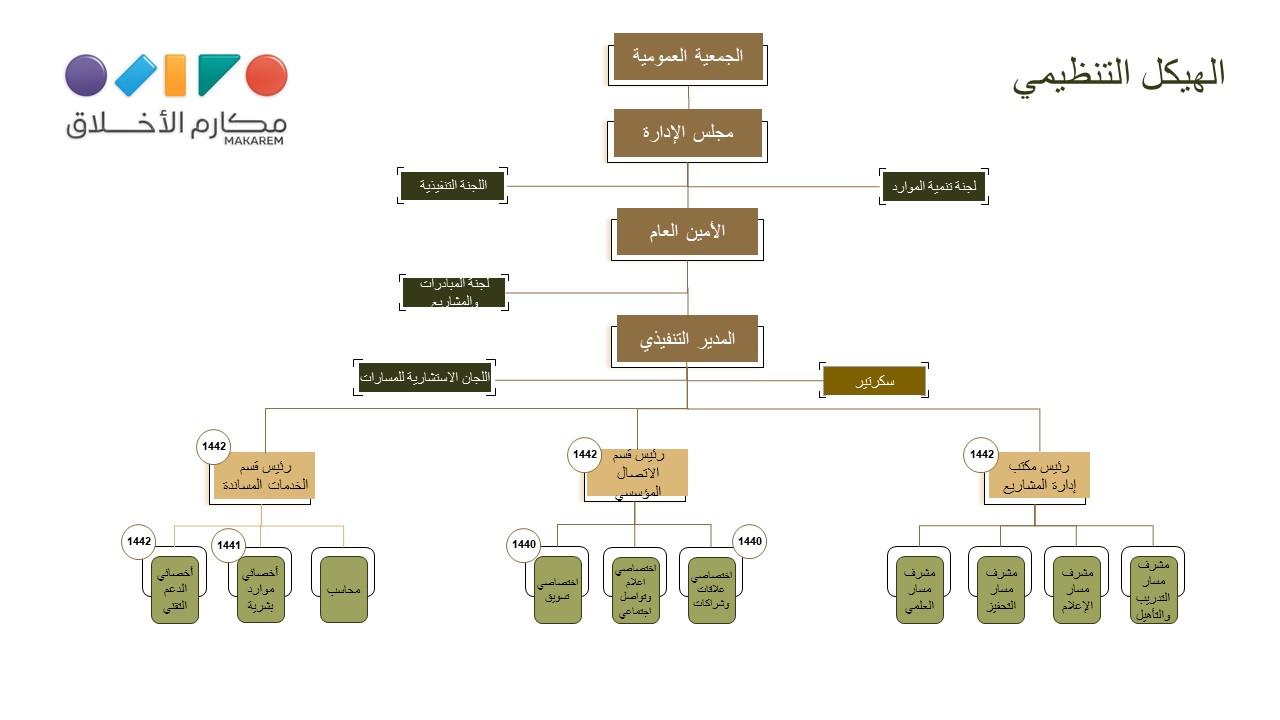 جمعية مكارم الأخلاق الخيرية - مقترح الهيكل التنظيمي